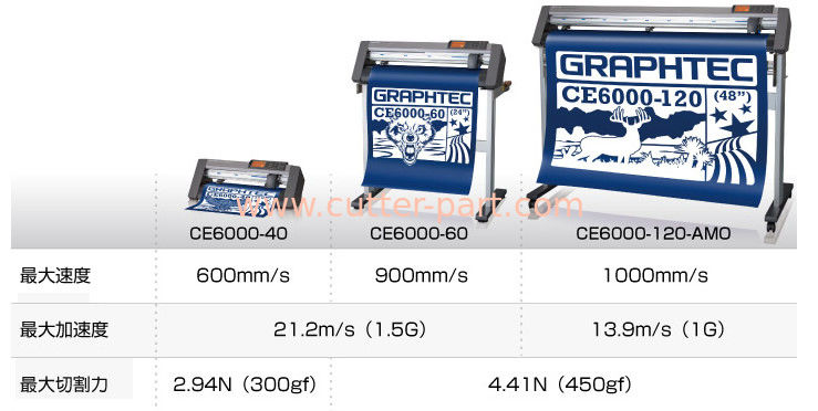 Especially Suitable For Graphtec Roll-Feed Cutting Plotters